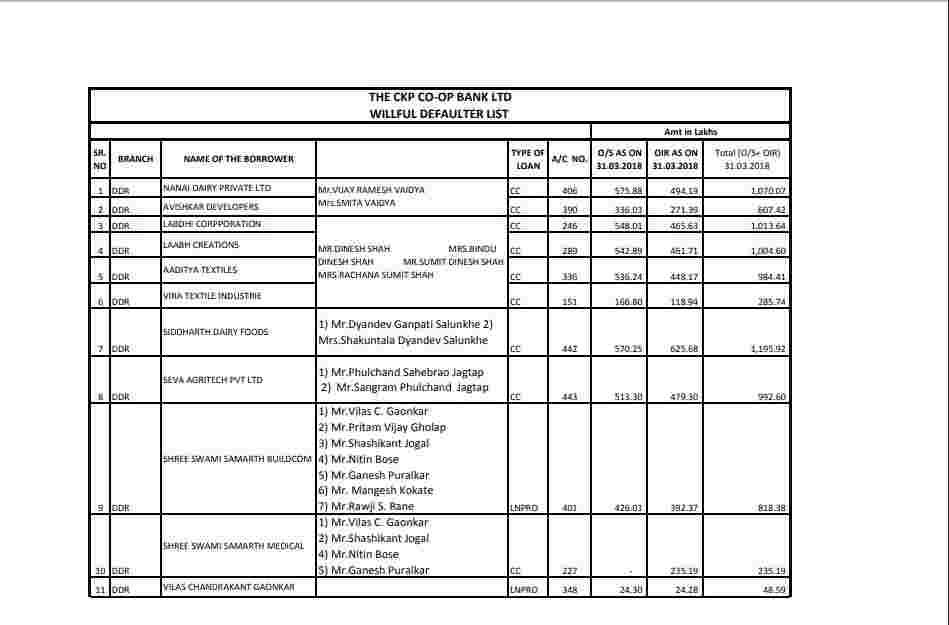 ckp co op bank defaulter list latest news 2020