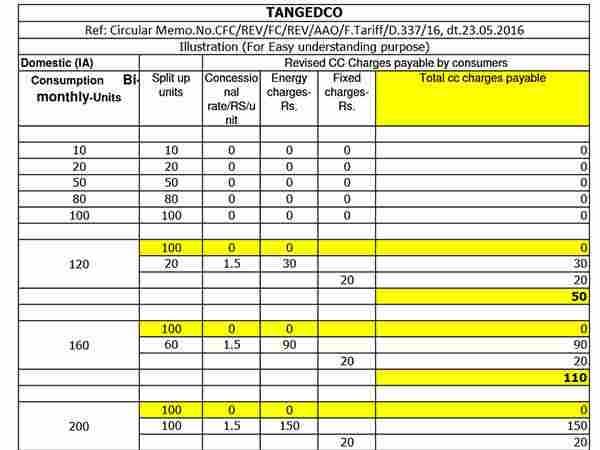 tneb reading unit price rates